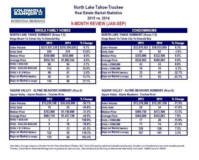 2015 RE stats 9 mo - 2