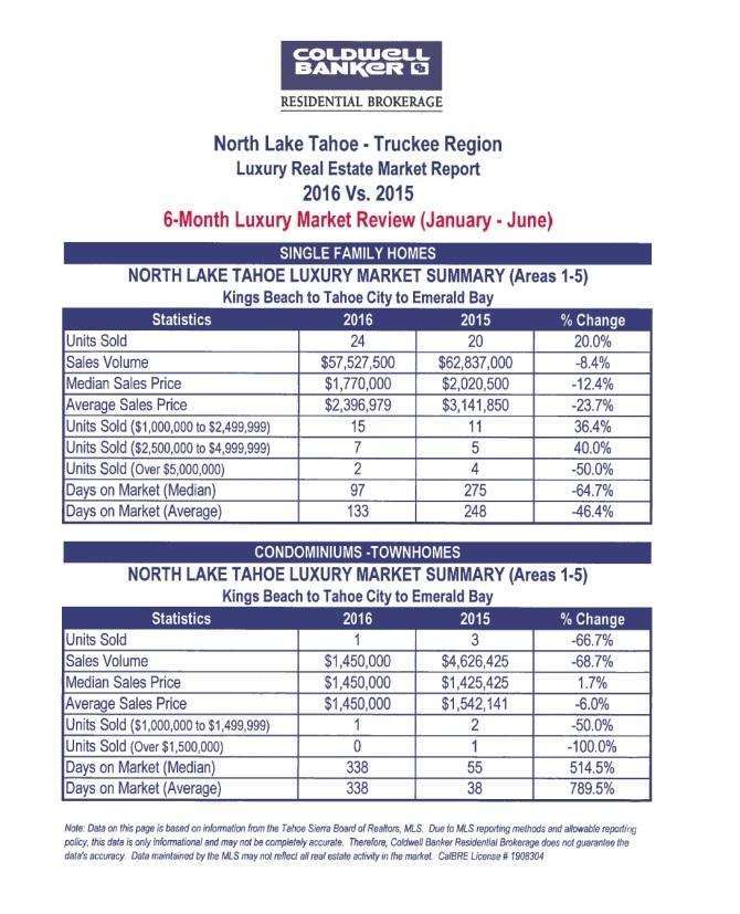 6 month luxury market 2016 - 2