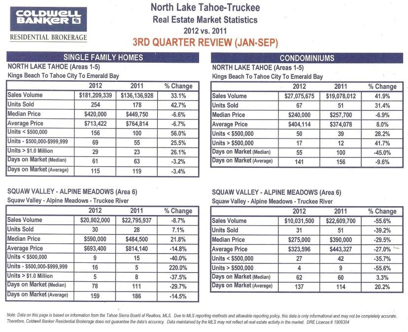 3rd quarter review - 2012 vs 2011