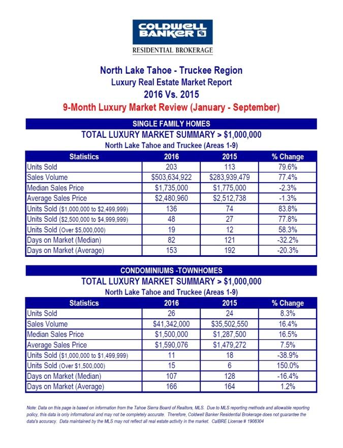 north-lake-tahoe-luxury-1-10-2016