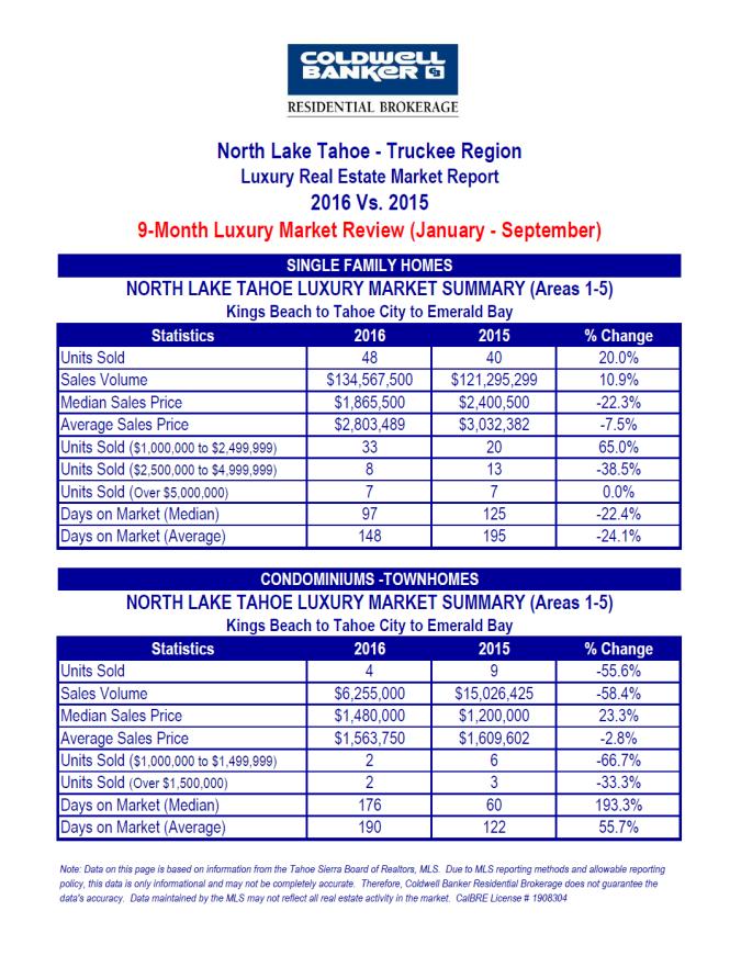 north-lake-tahoe-luxury-2-10-2016