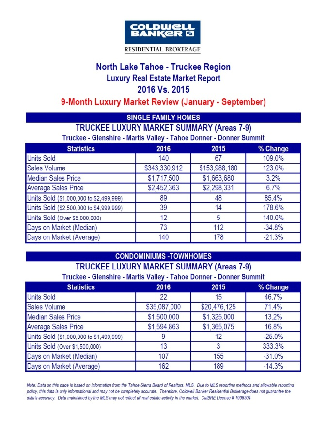 north-lake-tahoe-luxury-3-10-2016