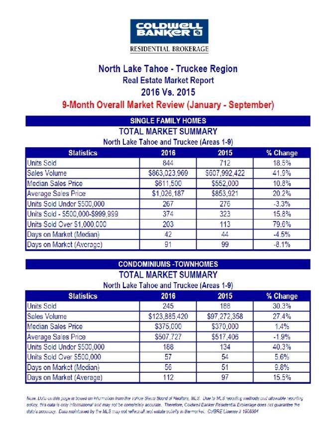 north-tahoe-truckee-10-16