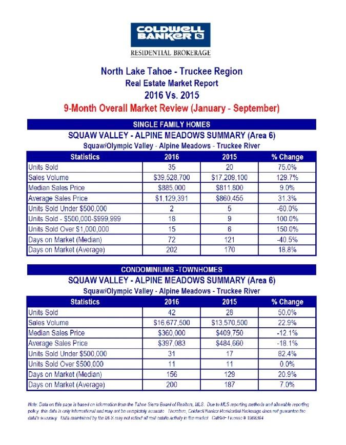 north-tahoe-truckee-3-10-16