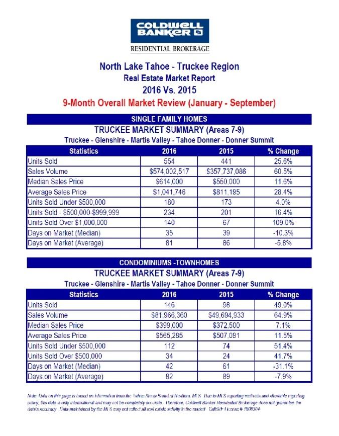 north-tahoe-truckee-4-10-16