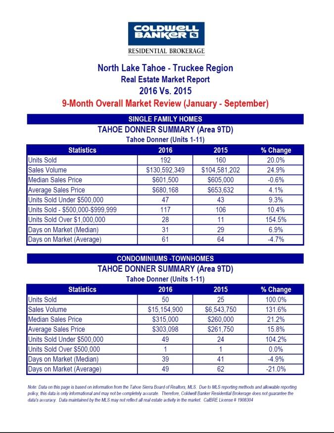 north-tahoe-truckee-5-10-16