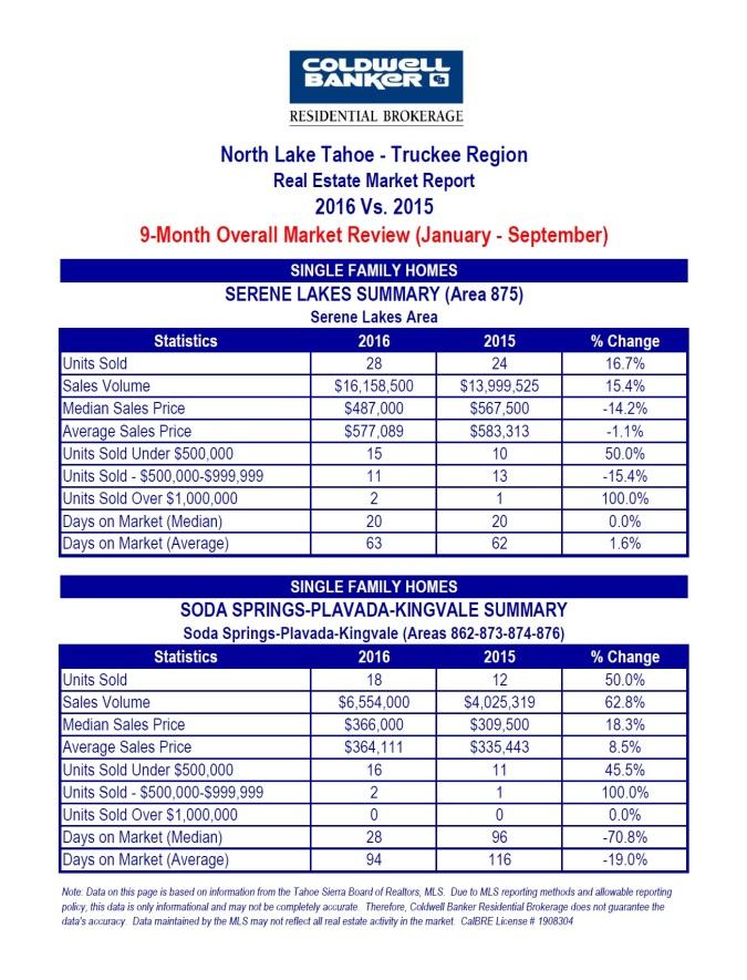 north-tahoe-truckee-6-10-16