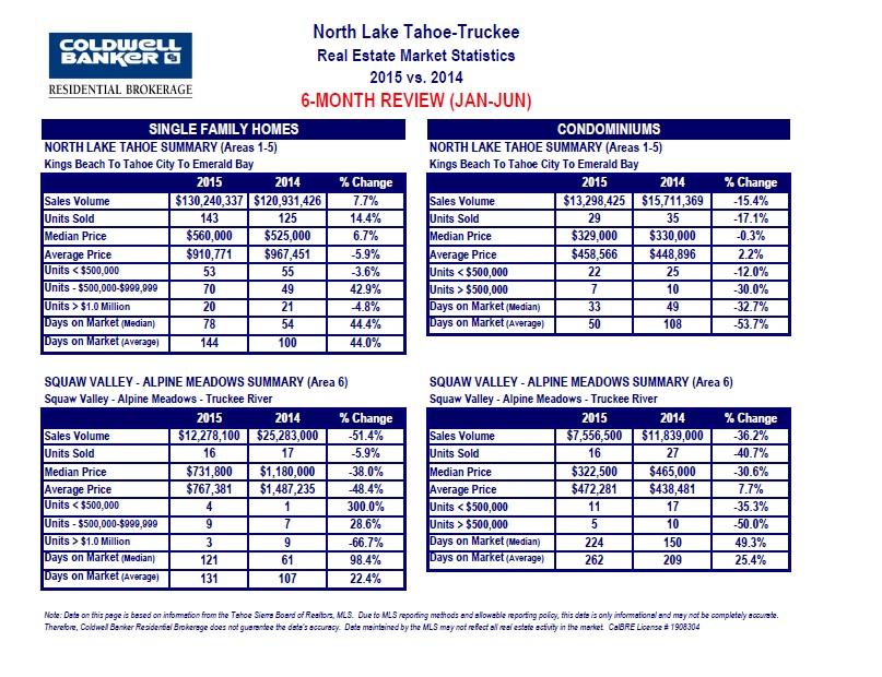 stats 7.15.15-2