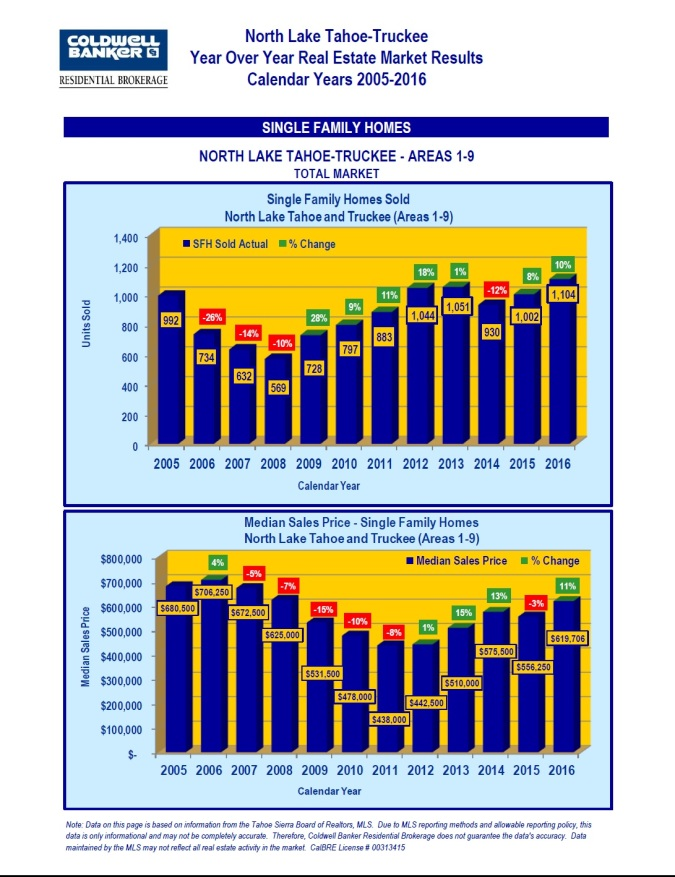 2005-2016-market-stats-1