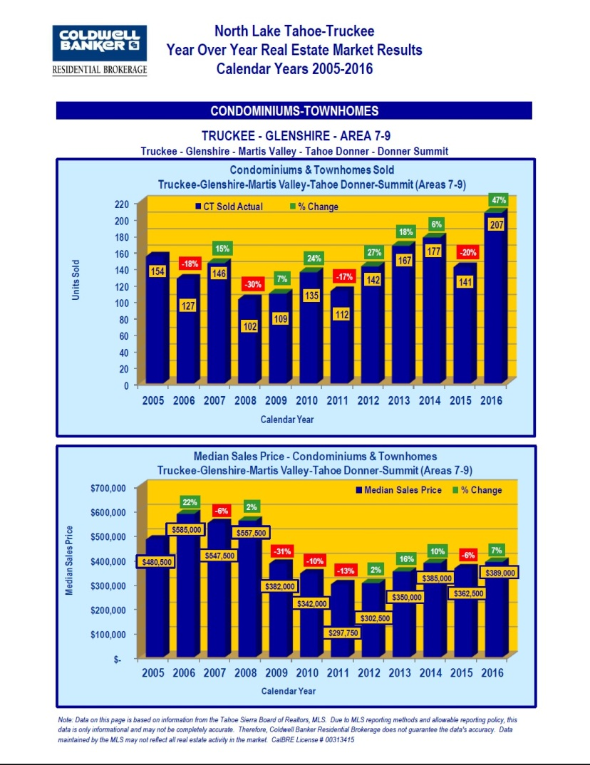 2005-2016-market-stats-10