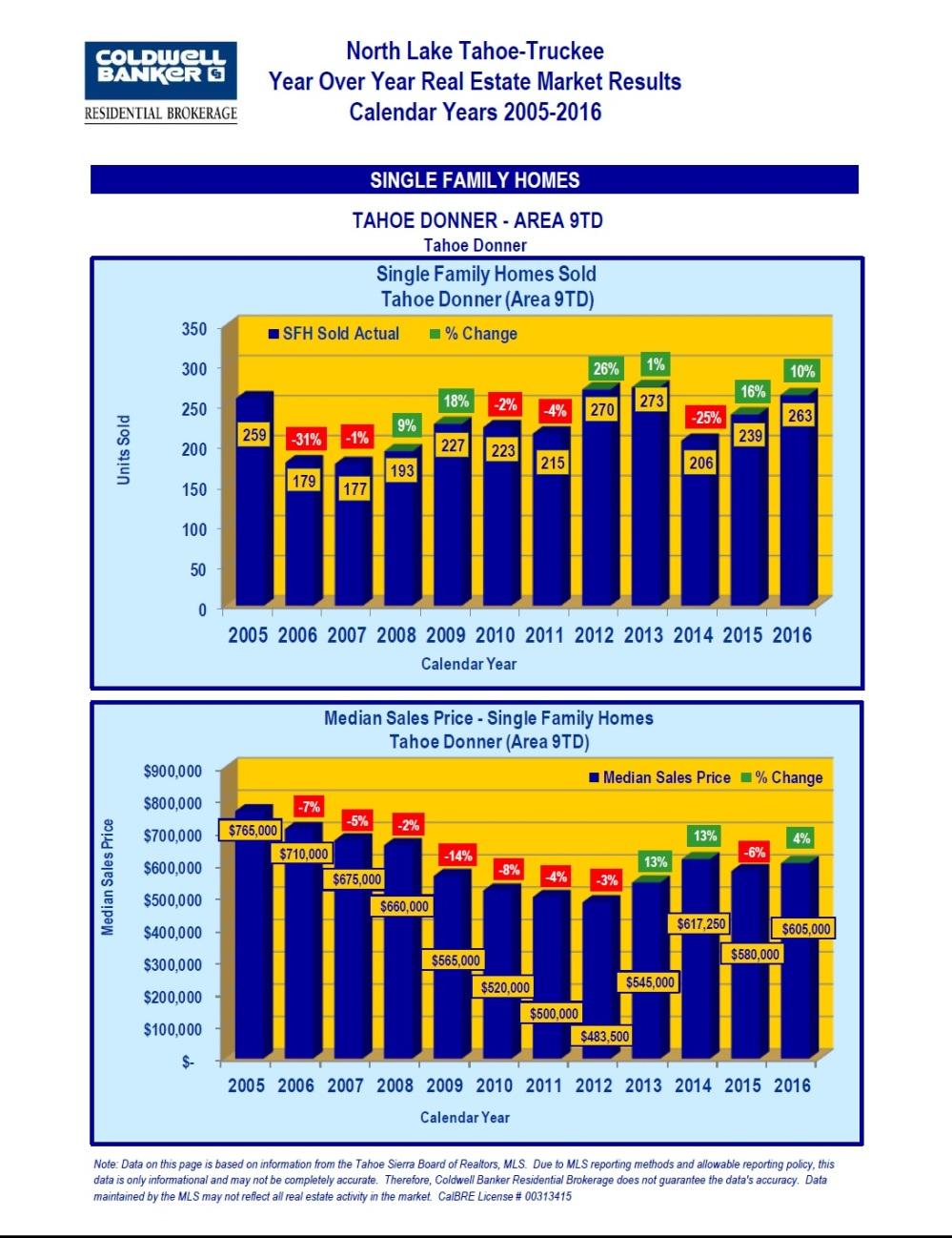 2005-2016-market-stats-11