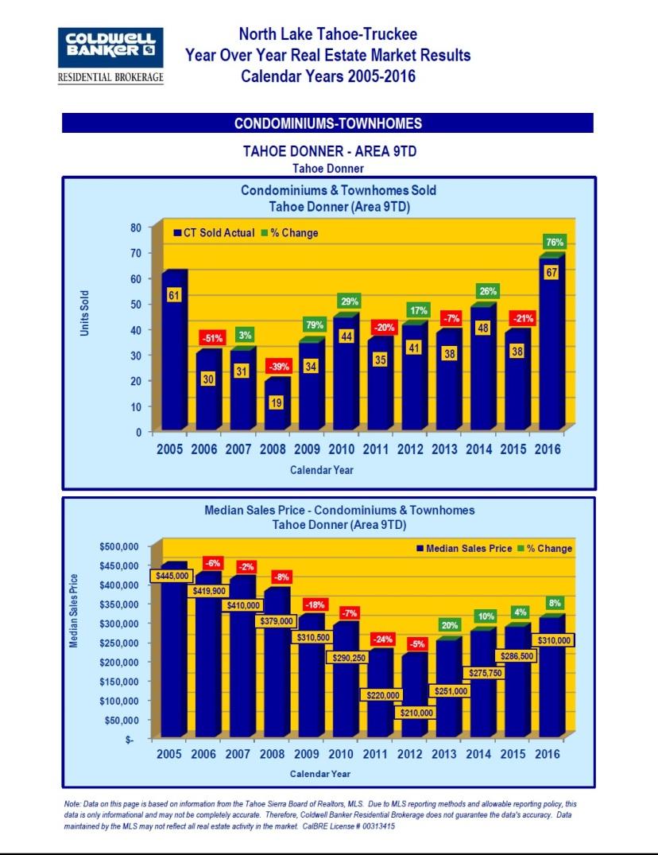 2005-2016-market-stats-12