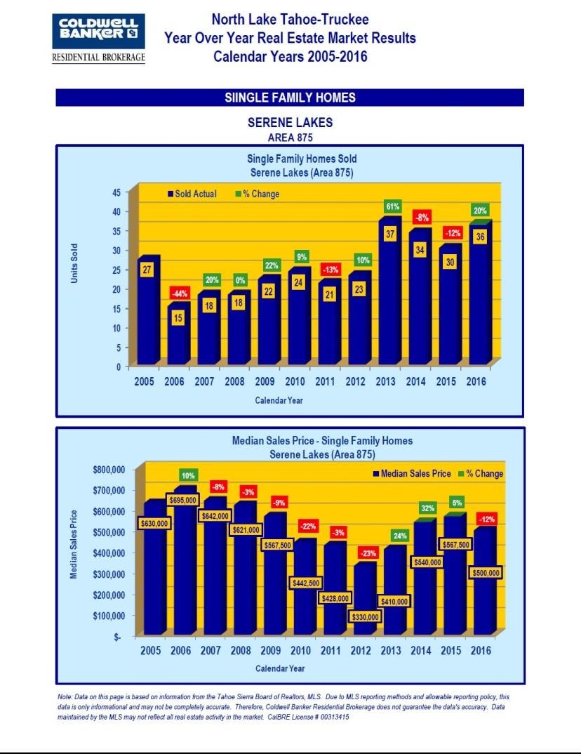 2005-2016-market-stats-13