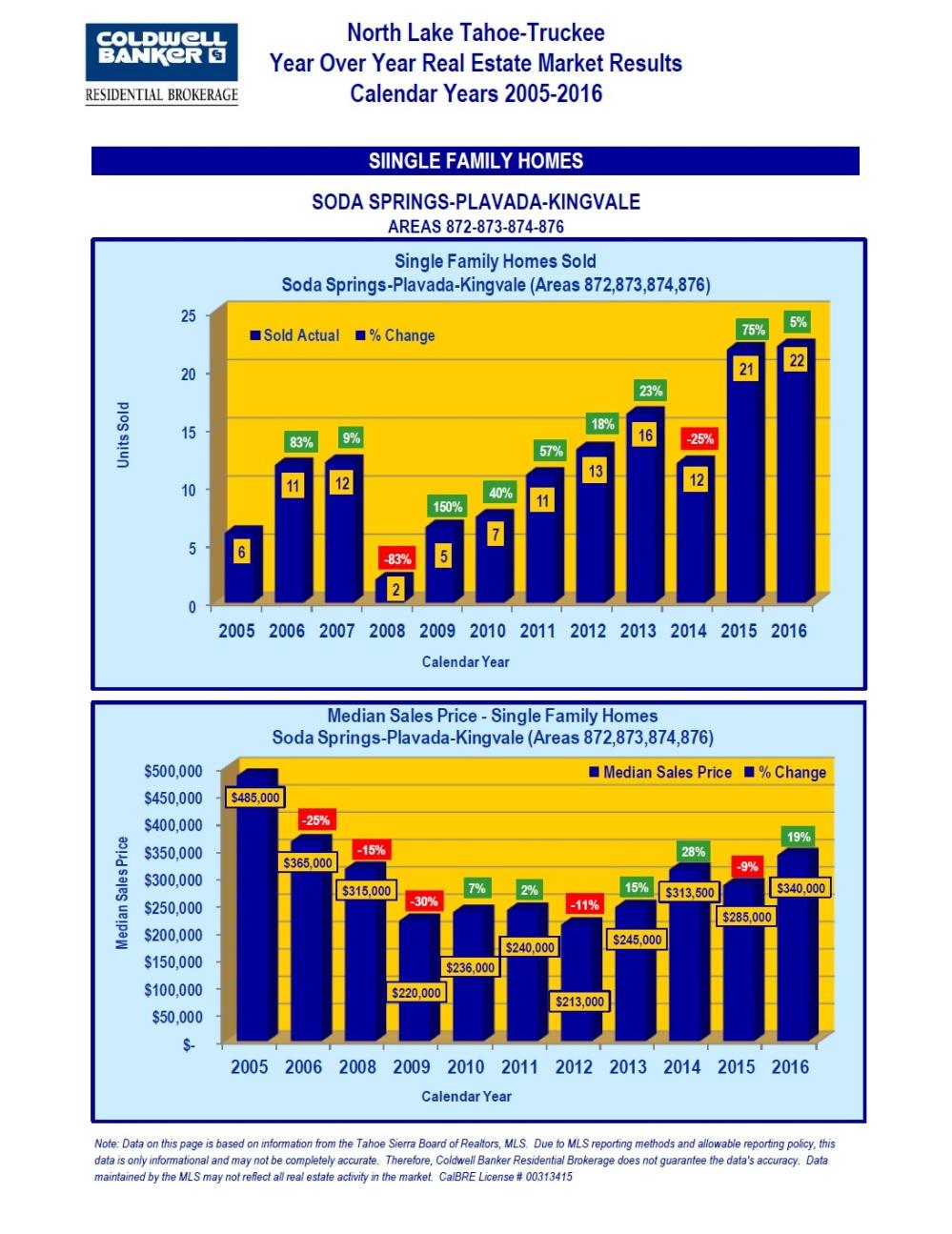 2005-2016-market-stats-14