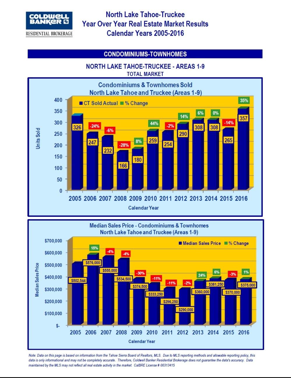 2005-2016-market-stats-2
