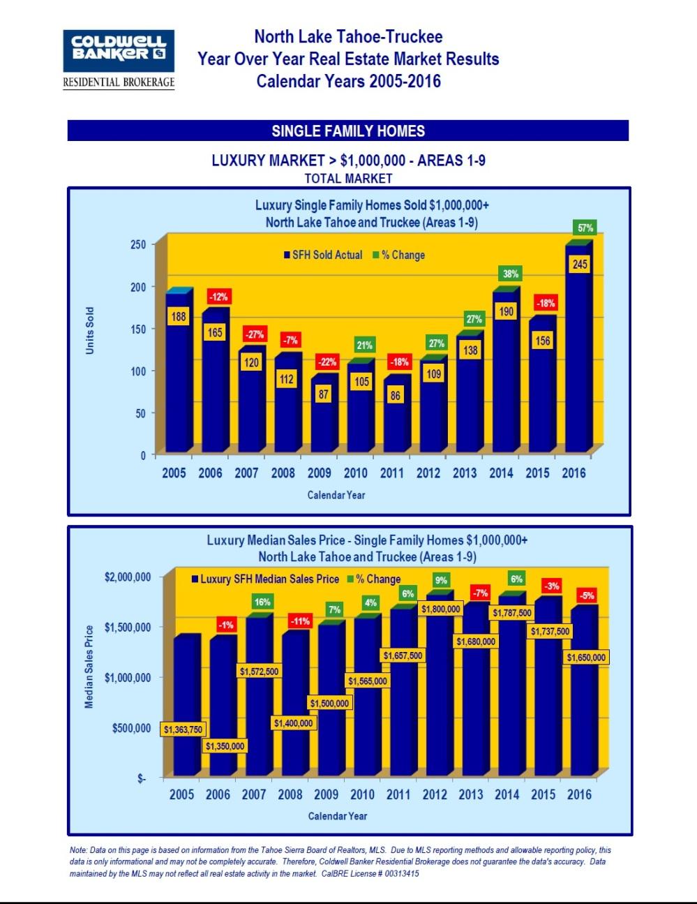 2005-2016-market-stats-3