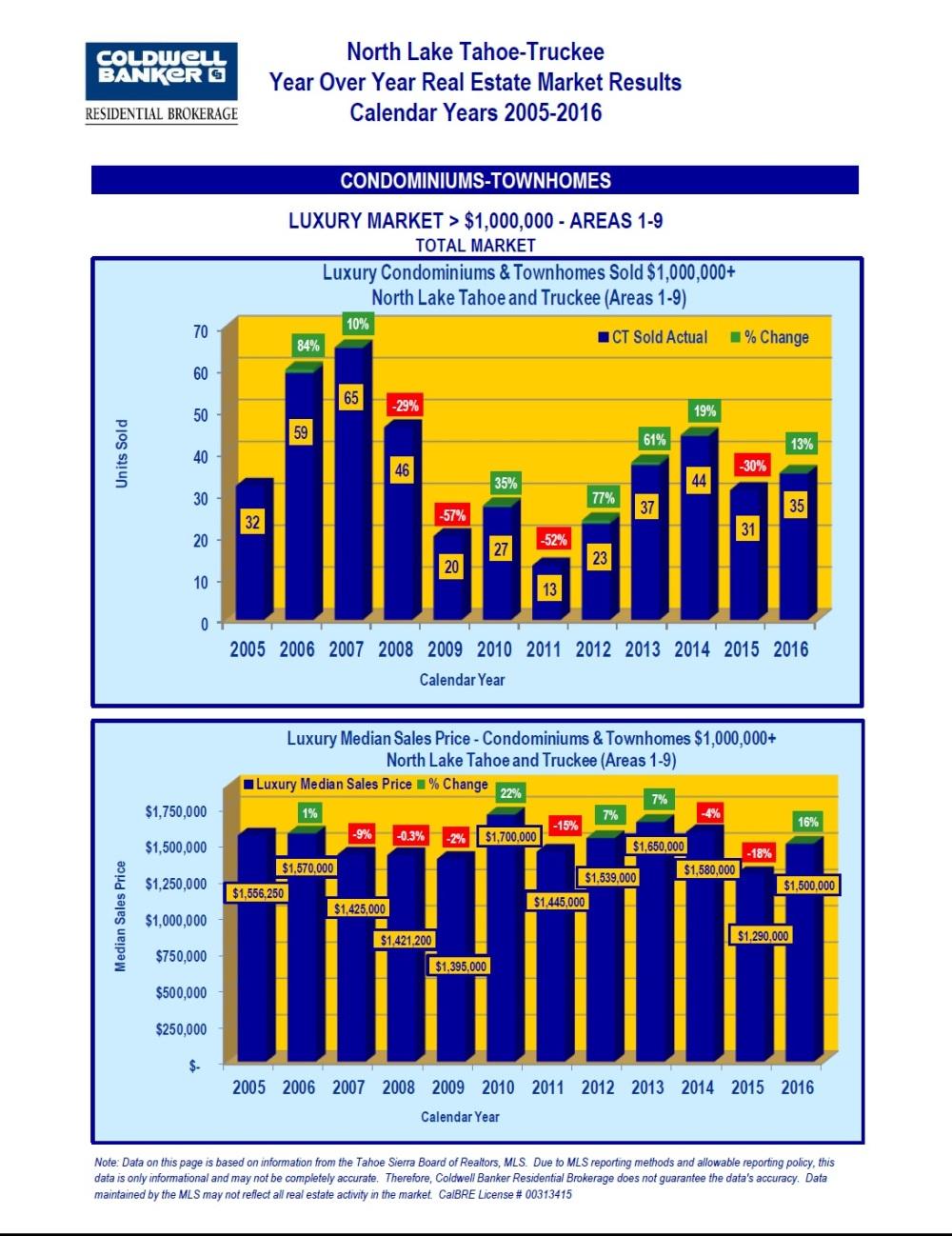 2005-2016-market-stats-4