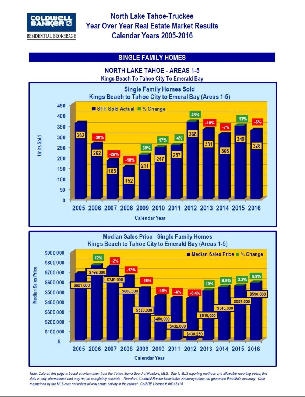 2005-2016-market-stats-5