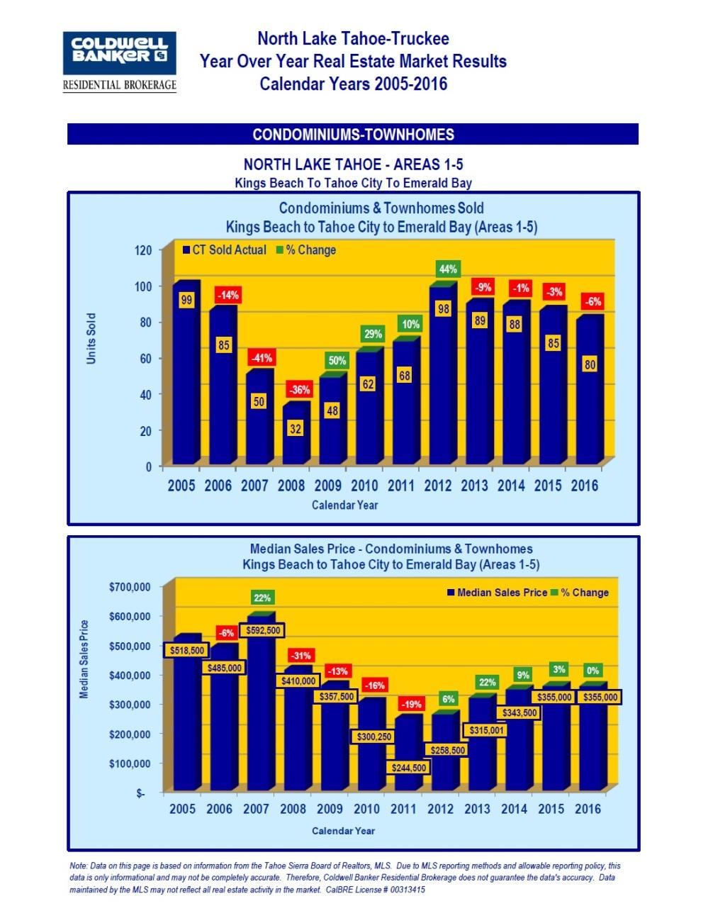 2005-2016-market-stats-6