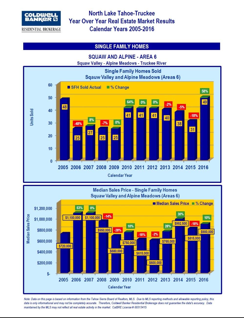 2005-2016-market-stats-7