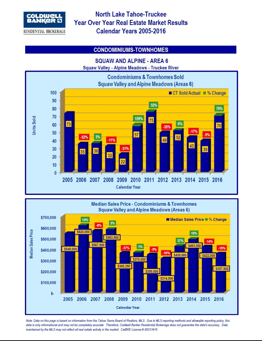 2005-2016-market-stats-8