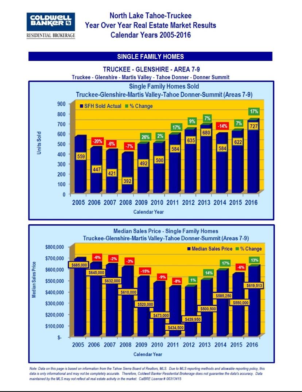2005-2016-market-stats-9