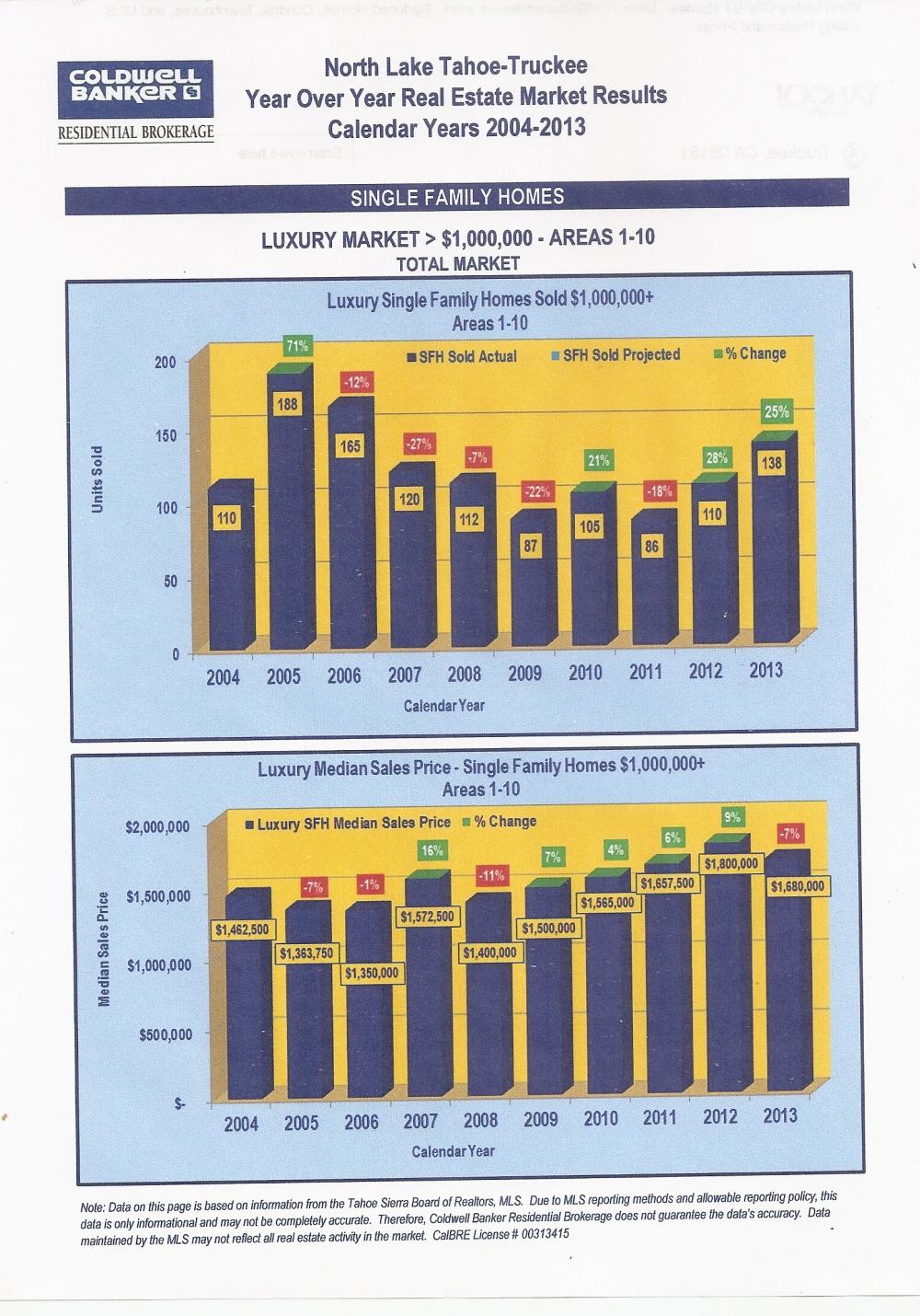 market report 2014. 3